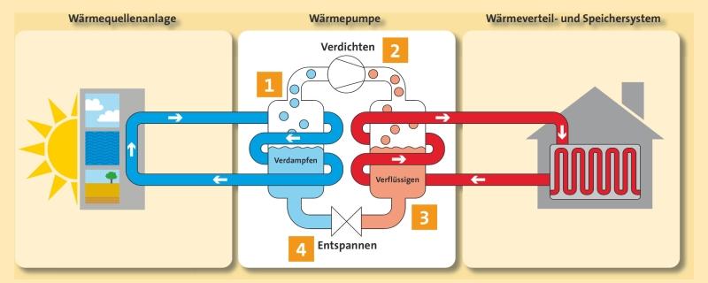 brandauer_installationen_waermepumpe